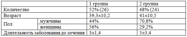 Таблица 1. Характеристика пациентов в исследуемых группах