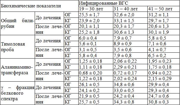 Показатели анализа крови при гепатите в визуально измерительный контроль медицинская справка терапевт и окулист