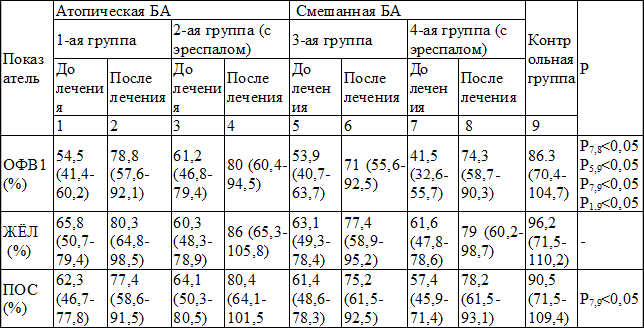 российские рекомендации по бронхиальной астме