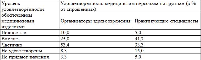Проблемы становления и функционирования контрактной системы в.