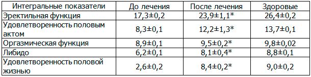 Таблица 2. Влияние ЛОД-лазеротерапии на интегральные показатели IIEF у больных хроническим простатитом с эректильной дисфункцией