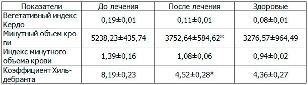 Таблица 3. Влияние ЛОД-лазеротерапии на вегетологические показатели у больных хроническим простатитом с эректильной дисфункцией