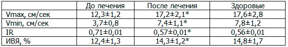 Таблица 4. Влияние ЛОД-лазеротерапии на гемодинамику центрипетальных и возвратных артерий тестикул у больных хроническим простатитом с эректильной дисфункцией