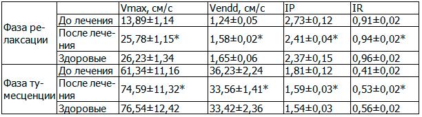 Таблица 5. Влияние ЛОД-лазеротерапии на гемодинамику в кавернозных артериях полового члена в стадии релаксации и тумесценции у больных хроническим простатитом с эректильной дисфункцией