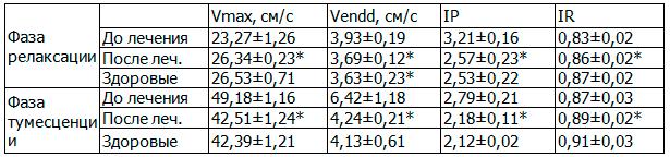 Таблица 6. Влияние ЛОД-лазеротерапии на гемодинамику в дорсальных артериях полового члена в фазах релаксации и тумесценции у больных хроническим простатитом с эректильной дисфункцией