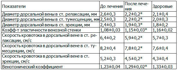 Таблица 7. Влияние ЛОД-лазеротерапии на некоторые показатели венозной составляющей пенильной гемодинамики у больных хроническим простатитом
