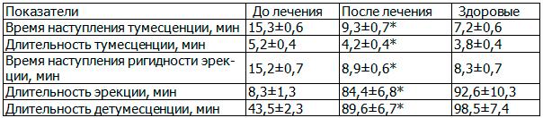 Таблица 9. Влияние ЛОД-лазеротерапии на параметрирование фаз эрекционной составляющей у больных хроническим простатитом с эректильной дисфункцией