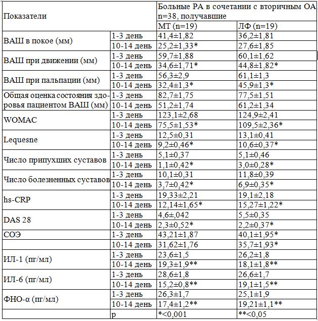 Анализ ревматизма биохимический крови водки из на компресс ухо