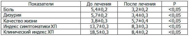 Таблица 1. Влияние ЛОД-лазеротерапии на Международную суммарную оценку хронического простатита с эректильной дисфункцией
