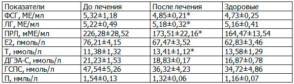 Таблица 11. Влияние ЛОД-лазеротерапии на концентрацию пептидных и стероидных гормонов в крови у больных хроническим простатитом с эректильной дисфункцией