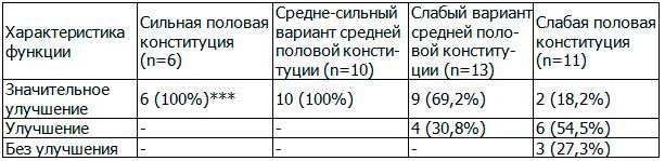 Таблица 12. Влияние ЛОД-лазеротерапии на качественные характеристики сексуальной функции в зависимости от типа половой конституции у больных хроническим простатитом с эректильной дисфункцией