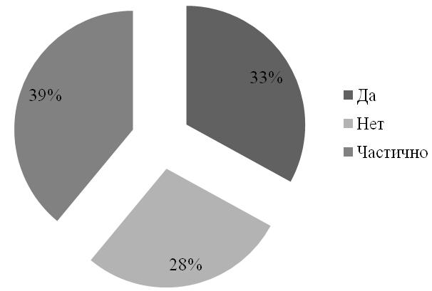 Рис. 3. Распределение мнений респондентов о риске инфицирования в зависимости от профессиональной деятельности.