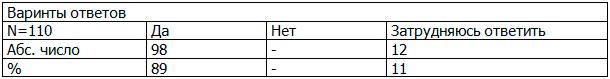 Таблица 3. Распределение мнения о хронических заболеваниях респондентов 3 группы (возраст старше 50 лет)