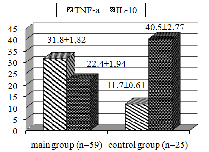 Fig. 1. TNF-α levels (n/g) and IL-10 (ng/g) in the placenta of women surveyed.