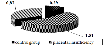 Fig. 2. Ratio index TNF / IL-10 in placentas surveyed pregnant.